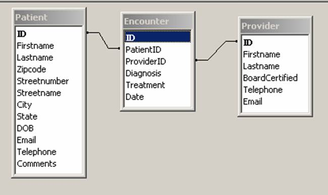creating a simple electronic medical record through accesser diagram for encounters