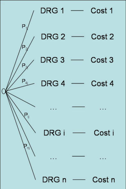 decision tree analysis essay A decision tree is a graphical representation of possible solutions to a decision based on certain conditions it's called a decision tree because it starts with a single box (or root), which then.