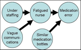 nurses opinions of medication error and Review medication errors in hospitals: a literature review of disruptions to nursing practice during medication administration carolyn hayes, debra jackson, patricia m davidson and tamara power.