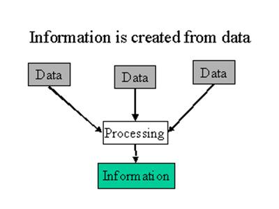 Building Blocks Of Information Generation Storage And Retrieval Of Data